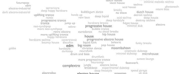 Every Noise at Once website screenshot